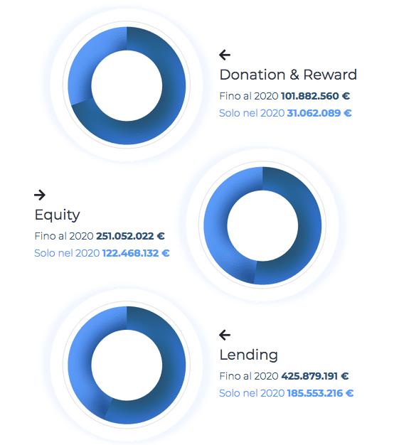 Italy Crowdfunding Report 2020