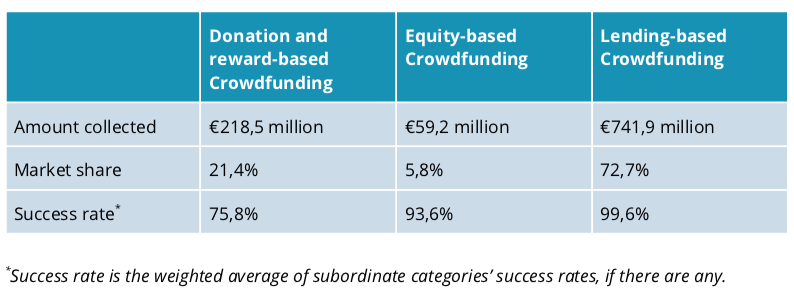 Current state of crowdfunding in France, French crowdfunding market 2021