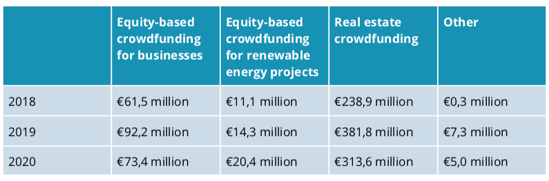 Germany equity-based crowdfunding volume and segment 2021
