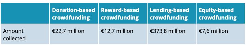 the Netherlands crowdfunding market volume 2021