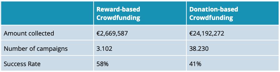 Norway donation-based and reward-based crowdfunding market volume